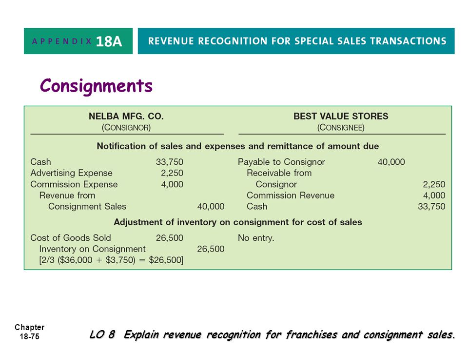 Chapter 18-75 Consignments LO 8 Explain revenue recognition for franchises and consignment sales.