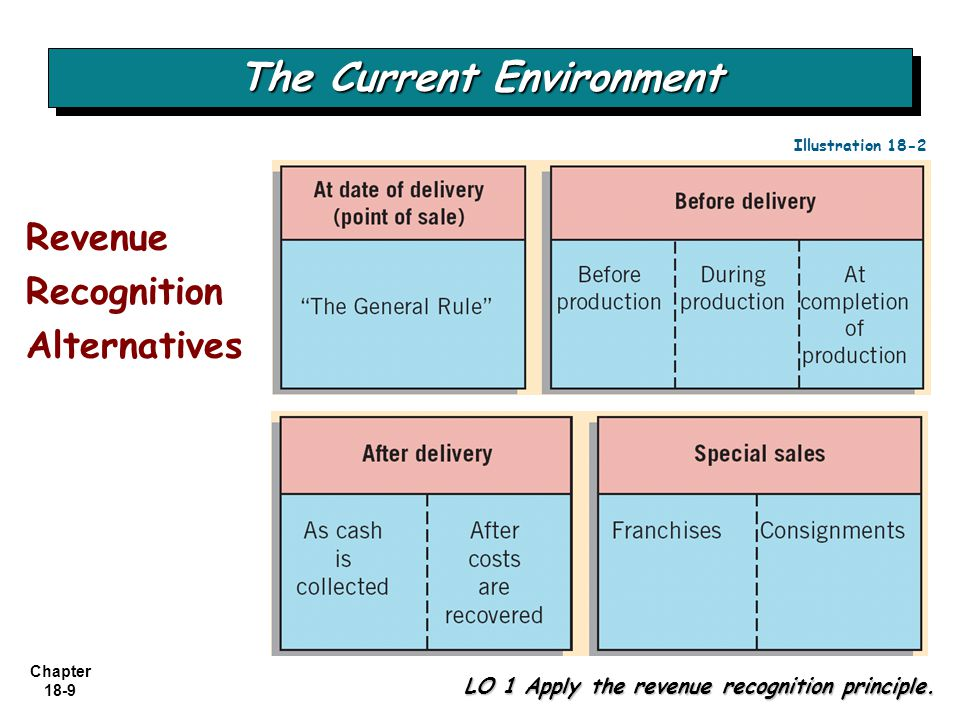 Chapter 18-9 Revenue Recognition Alternatives The Current Environment LO 1 Apply the revenue recognition principle. Illustration 18-2