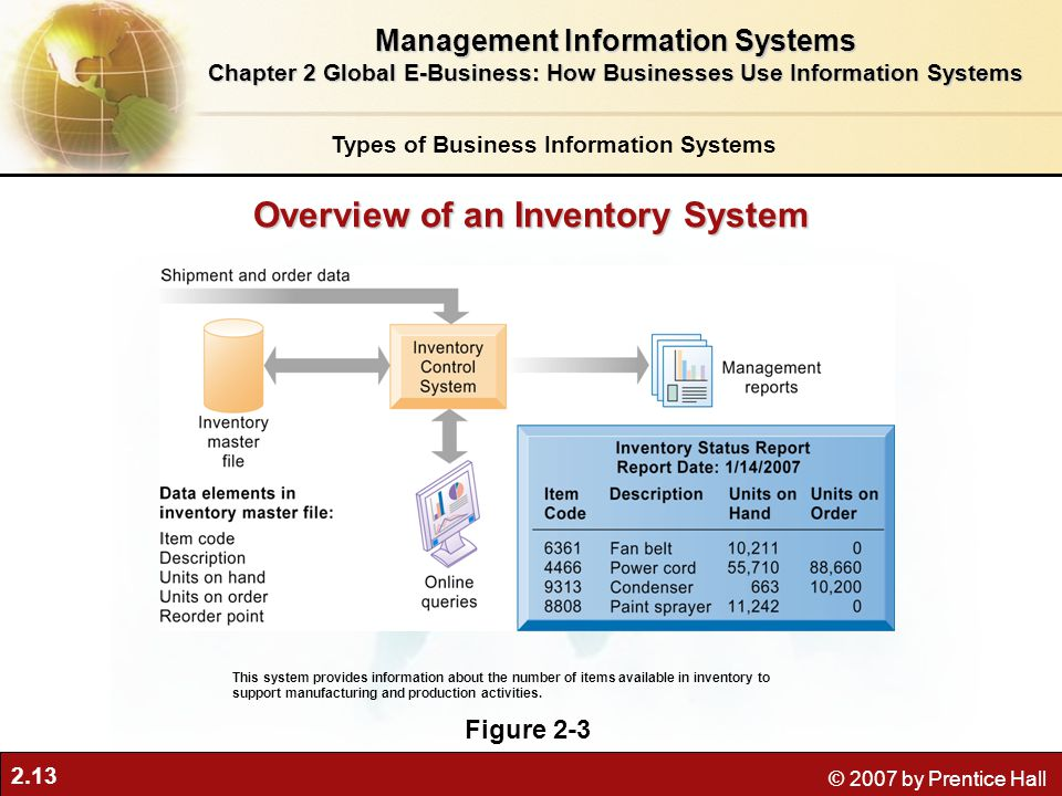 2.13 © 2007 by Prentice Hall Overview of an Inventory System Figure 2-3 This system provides information about the number of items available in inventory to support manufacturing and production activities.