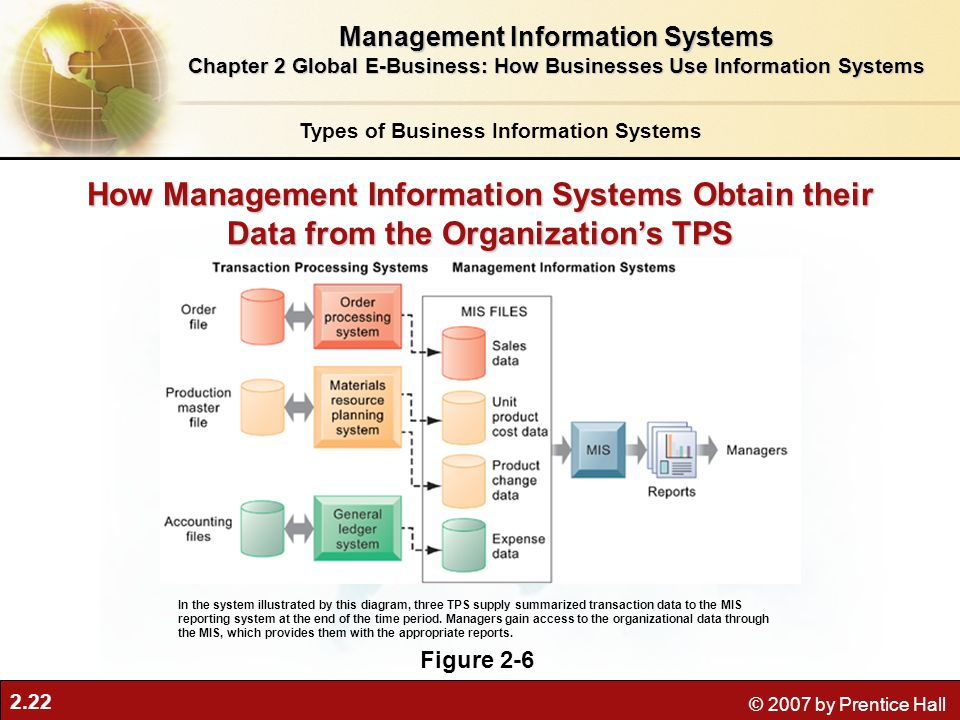 2.22 © 2007 by Prentice Hall How Management Information Systems Obtain their Data from the Organization's TPS Figure 2-6 In the system illustrated by this diagram, three TPS supply summarized transaction data to the MIS reporting system at the end of the time period.