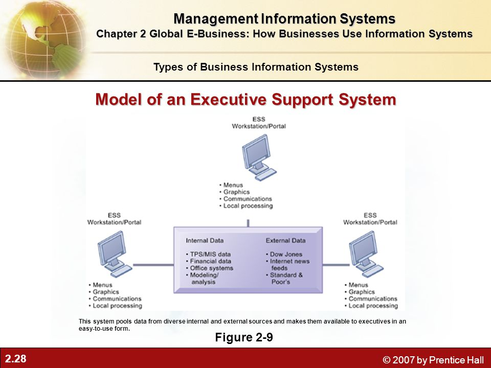 2.28 © 2007 by Prentice Hall Model of an Executive Support System Figure 2-9 This system pools data from diverse internal and external sources and mak