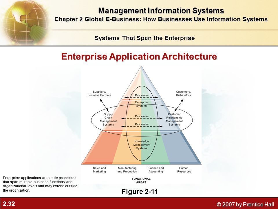 2.32 © 2007 by Prentice Hall Enterprise Application Architecture Figure 2-11 Enterprise applications automate processes that span multiple business functions and organizational levels and may extend outside the organization.