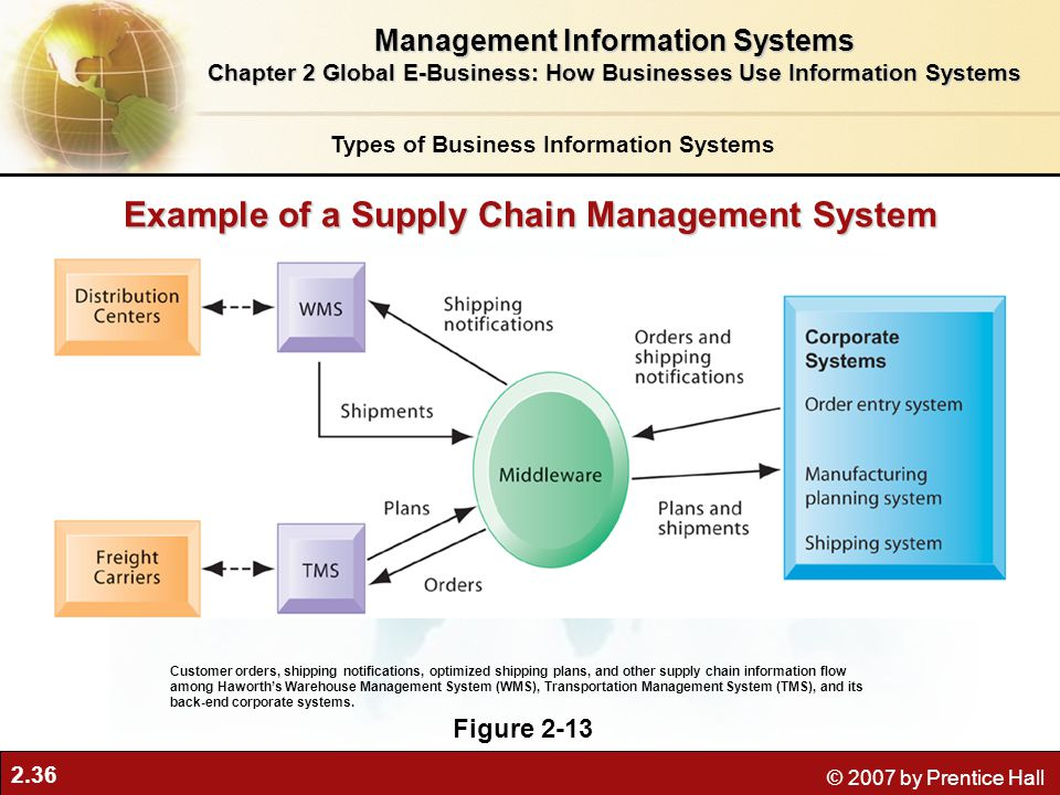 2.36 © 2007 by Prentice Hall Example of a Supply Chain Management System Figure 2-13 Customer orders, shipping notifications, optimized shipping plans