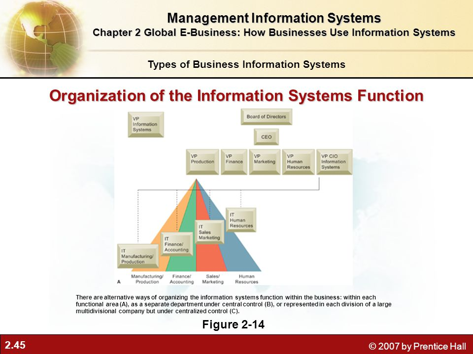2.45 © 2007 by Prentice Hall Organization of the Information Systems Function Figure 2-14 There are alternative ways of organizing the information systems function within the business: within each functional area (A), as a separate department under central control (B), or represented in each division of a large multidivisional company but under centralized control (C).