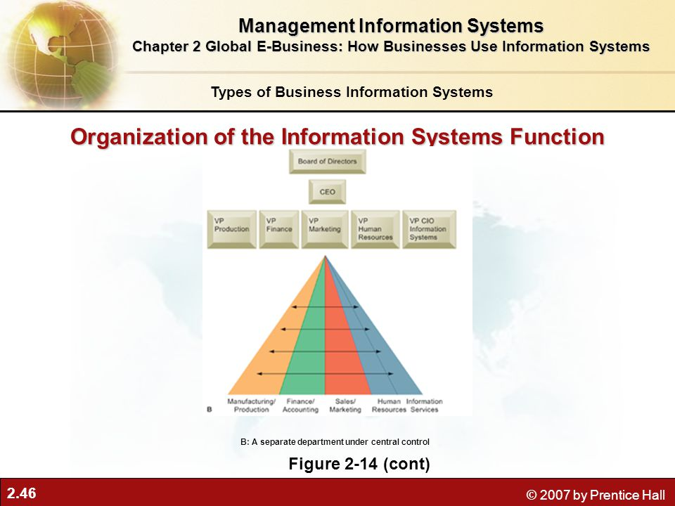 2.46 © 2007 by Prentice Hall Organization of the Information Systems Function Figure 2-14 (cont) B: A separate department under central control Types of Business Information Systems Management Information Systems Chapter 2 Global E-Business: How Businesses Use Information Systems