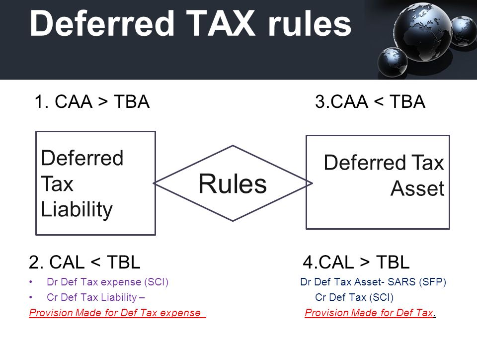 IAS 12 Income Taxes LIABILITY Payable in Future Due to Taxable Temporary Differences (Temporary future Profits - from small amounts deductible in future) Differences ASSET Recoverable in Future Due to Deductible Temporary Differences Tax Credits Carried Forward Tax Losses Carried Forward