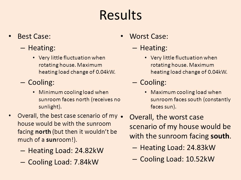 Results Best Case: – Heating: Very little fluctuation when rotating house.