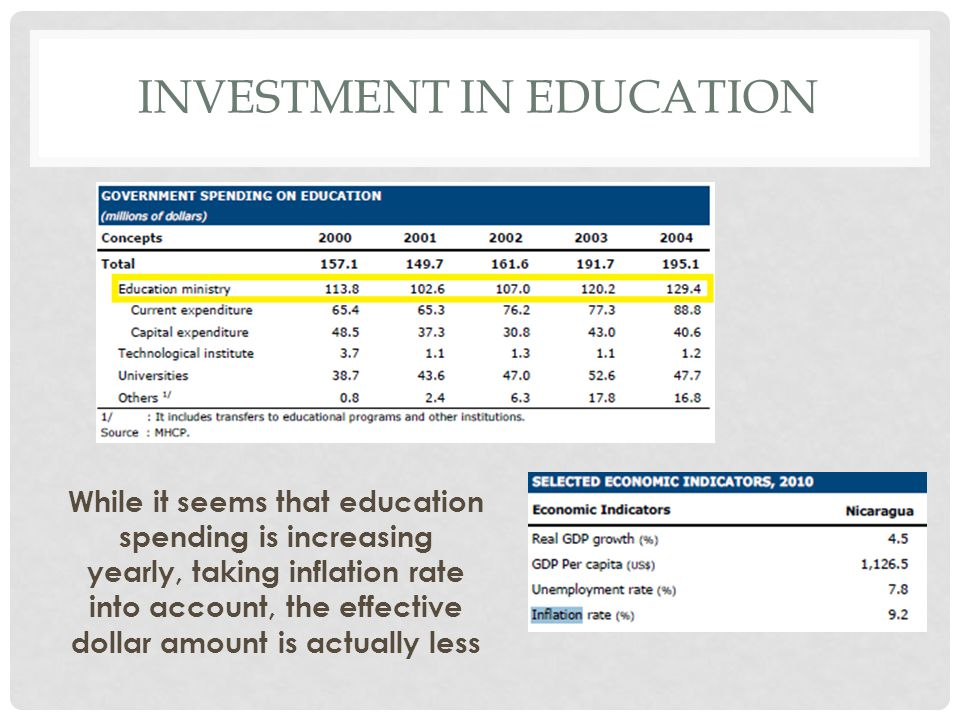INVESTMENT IN EDUCATION While it seems that education spending is increasing yearly, taking inflation rate into account, the effective dollar amount is actually less