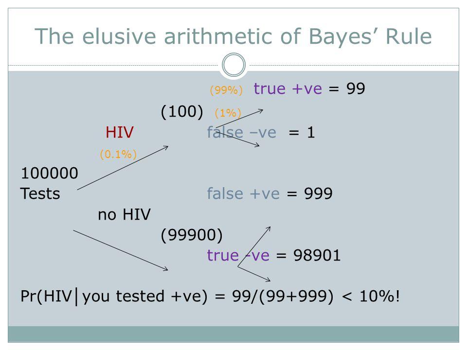 The elusive arithmetic of Bayes' Rule (99%) true +ve = 99 (100) (1%) HIVfalse –ve = 1 (0.1%) 100000 Testsfalse +ve = 999 no HIV (99900) true -ve = 98901 Pr(HIV │ you tested +ve) = 99/(99+999) < 10%!