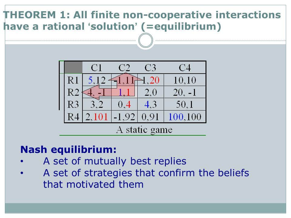 Nash equilibrium: A set of mutually best replies A set of strategies that confirm the beliefs that motivated them THEOREM 1: All finite non-cooperative interactions have a rational 'solution' (=equilibrium)