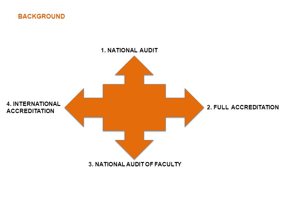 BACKGROUND 1. NATIONAL AUDIT 2. FULL ACCREDITATION 3. NATIONAL AUDIT OF FACULTY 4. INTERNATIONAL ACCREDITATION