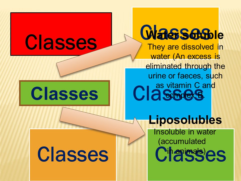 Classes Water soluble They are dissolved in water (An excess is eliminated through the urine or faeces, such as vitamin C and complex B.