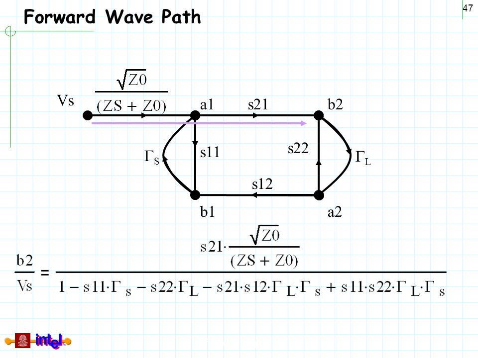 Differential Signaling 47 Forward Wave Path a1 b1 b2 a2 Vs SS LL s21 s12 s11 s22
