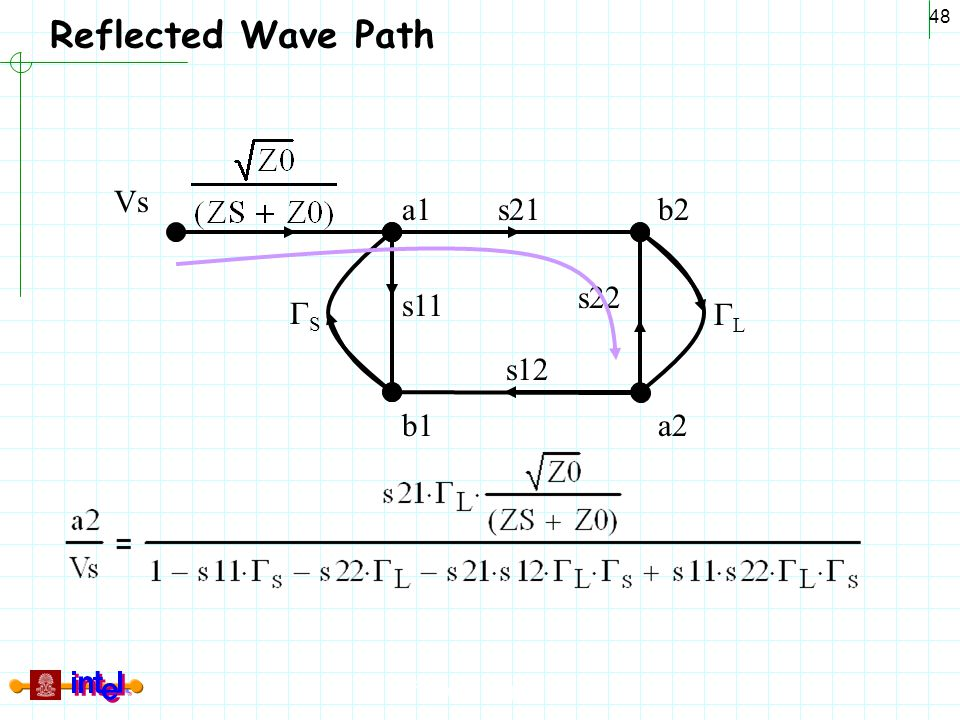 Differential Signaling 48 Reflected Wave Path a1 b1 b2 a2 Vs SS LL s21 s12 s11 s22