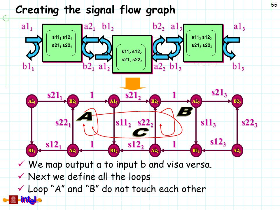 """Differential Signaling 55 Creating the signal flow graph We map output a to input b and visa versa. Next we define all the loops Loop """"A"""" and """"B"""" do n"""