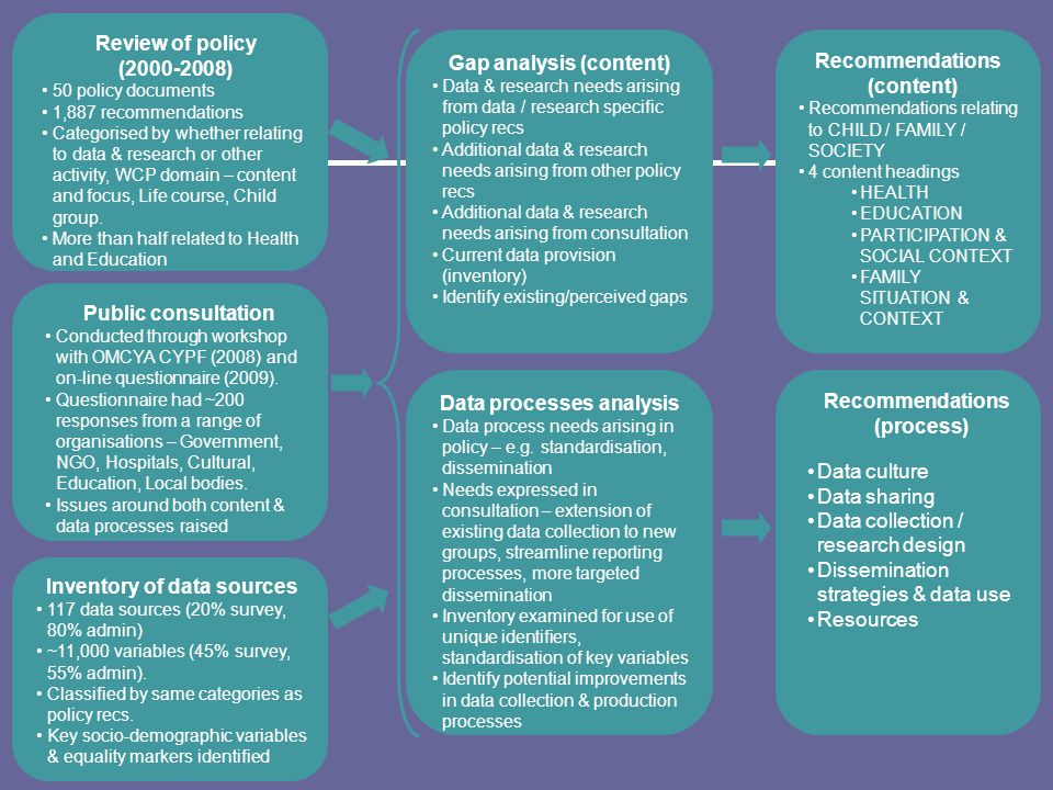 Data processes analysis Data process needs arising in policy – e.g.