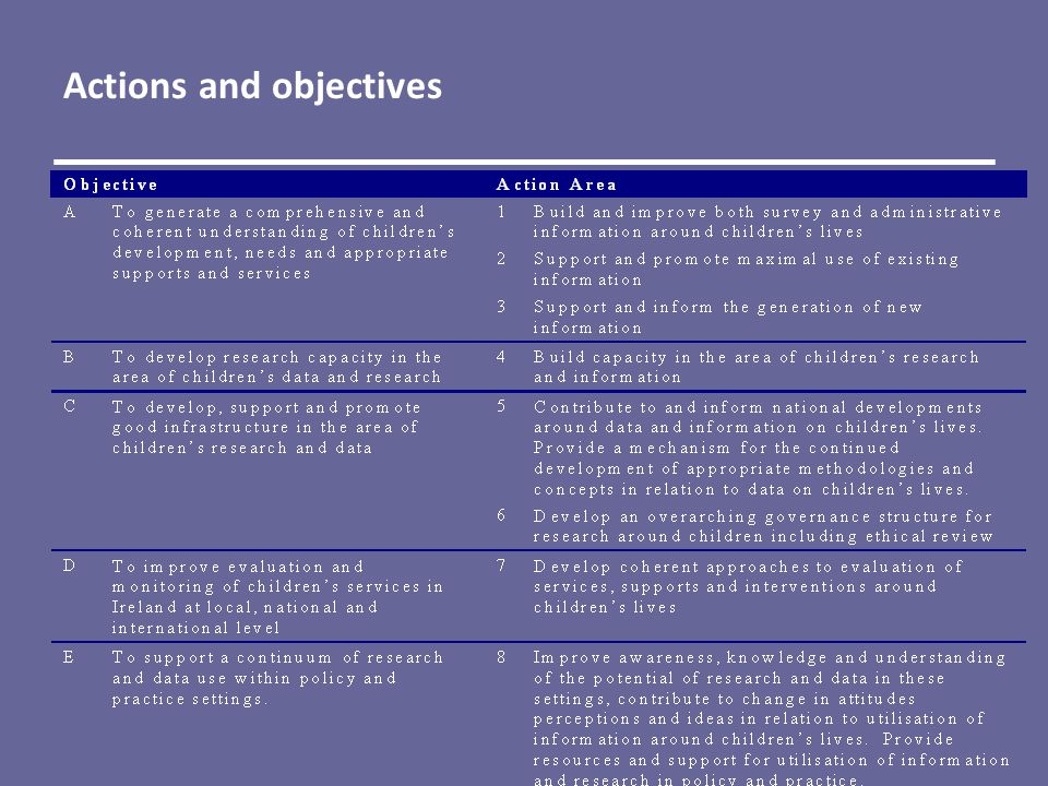 Actions and objectives