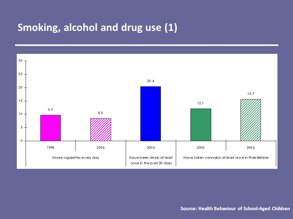Smoking, alcohol and drug use (1) Source: Health Behaviour of School-Aged Children