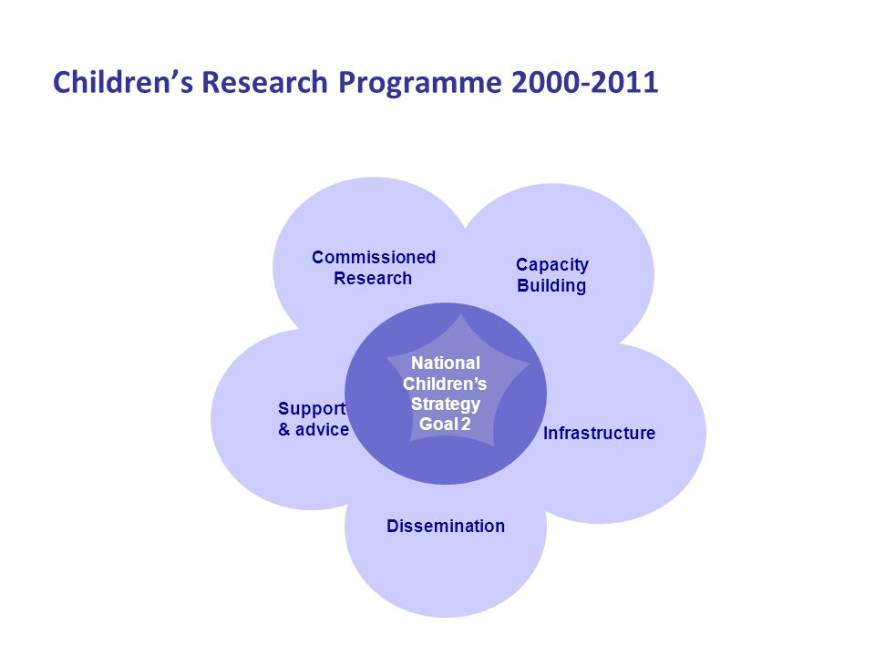 Capacity Building Support & advice Dissemination Infrastructure Commissioned Research National Children's Strategy Goal 2 Children's Research Programme 2000-2011