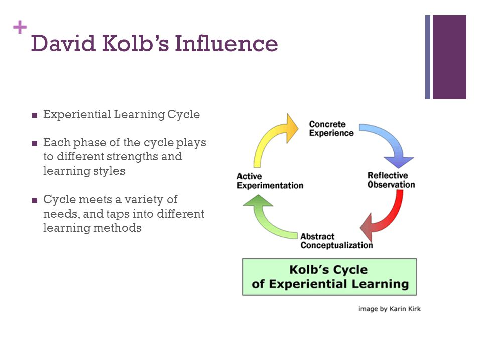 + David Kolb's Influence Experiential Learning Cycle Each phase of the cycle plays to different strengths and learning styles Cycle meets a variety of needs, and taps into different learning methods