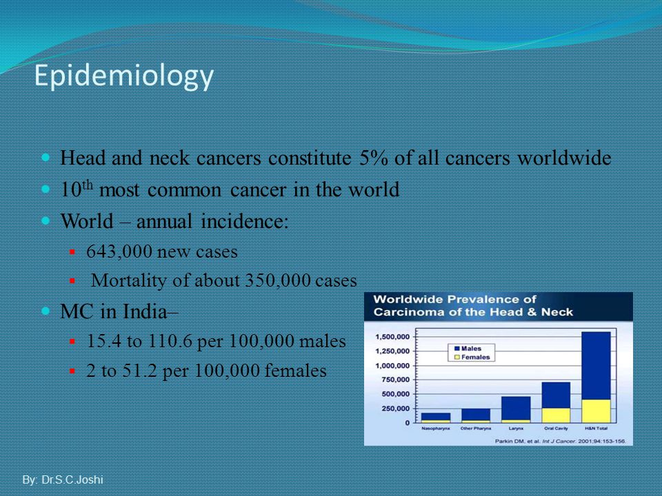 Management Guidelines for H & N Cancers When different modalities available, one with maximum chance of cure should be used When different modalities have same results, one offering better quality of life, with organ, function preservation and good cosmetic results should be used By: Dr.S.C.Joshi