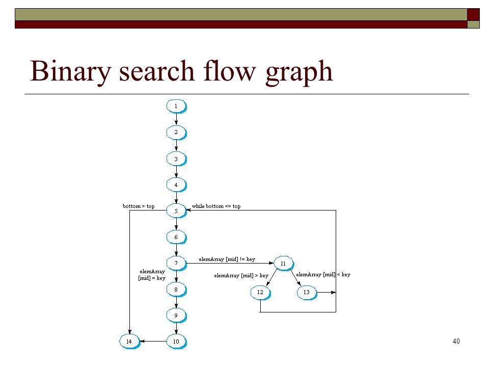 40 Binary search flow graph