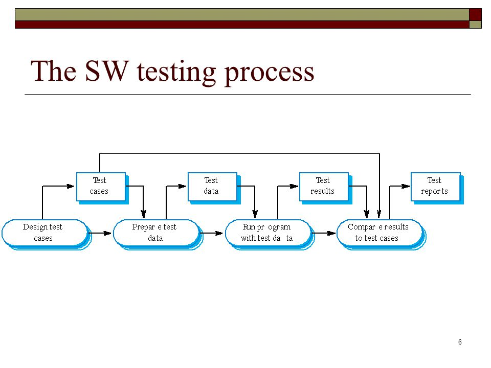 6 The SW testing process