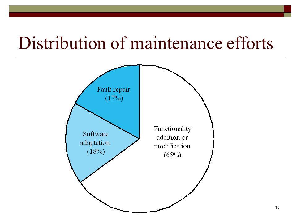 10 Distribution of maintenance efforts