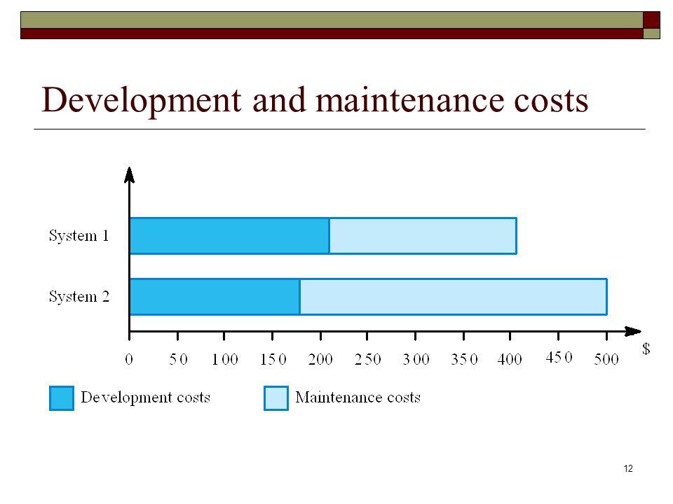 12 Development and maintenance costs