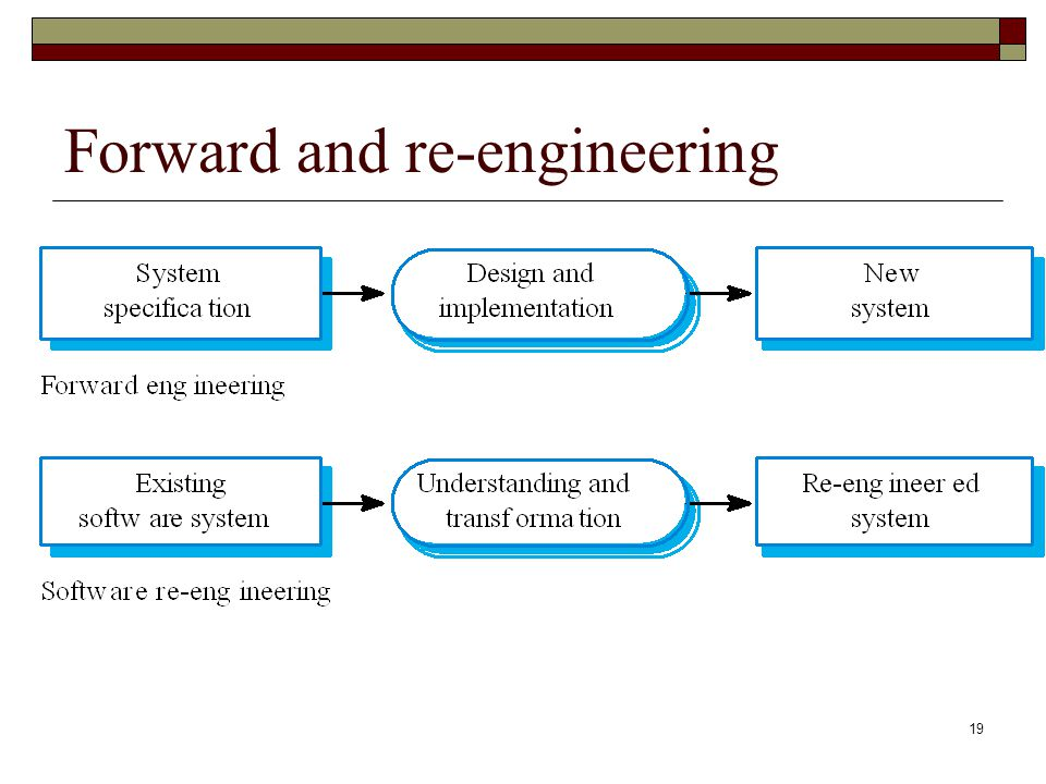 19 Forward and re-engineering