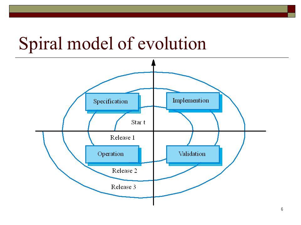 6 Spiral model of evolution