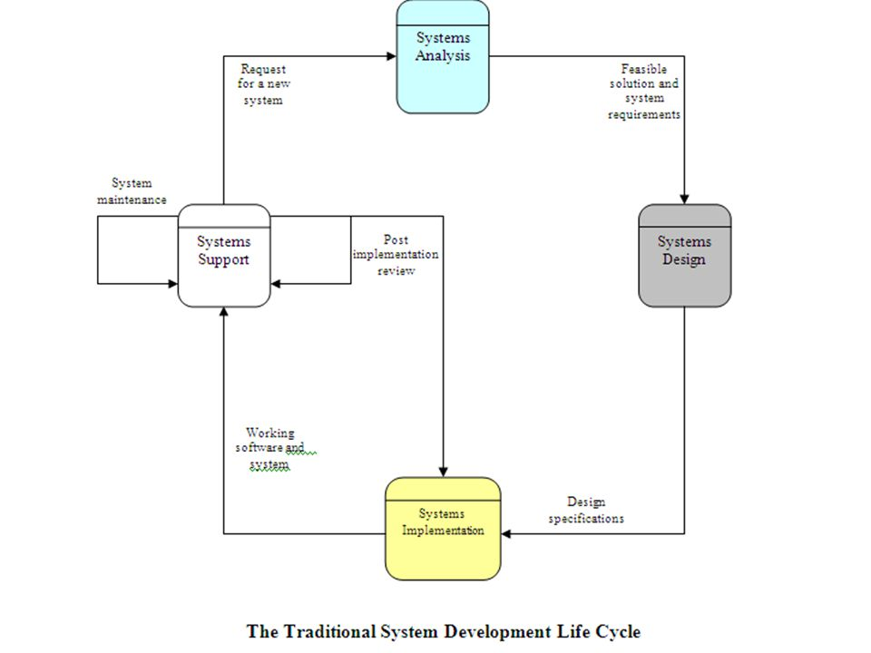 General Principles for SDLC Every system is a part of a larger system and can be broken down into smaller sub-systems.
