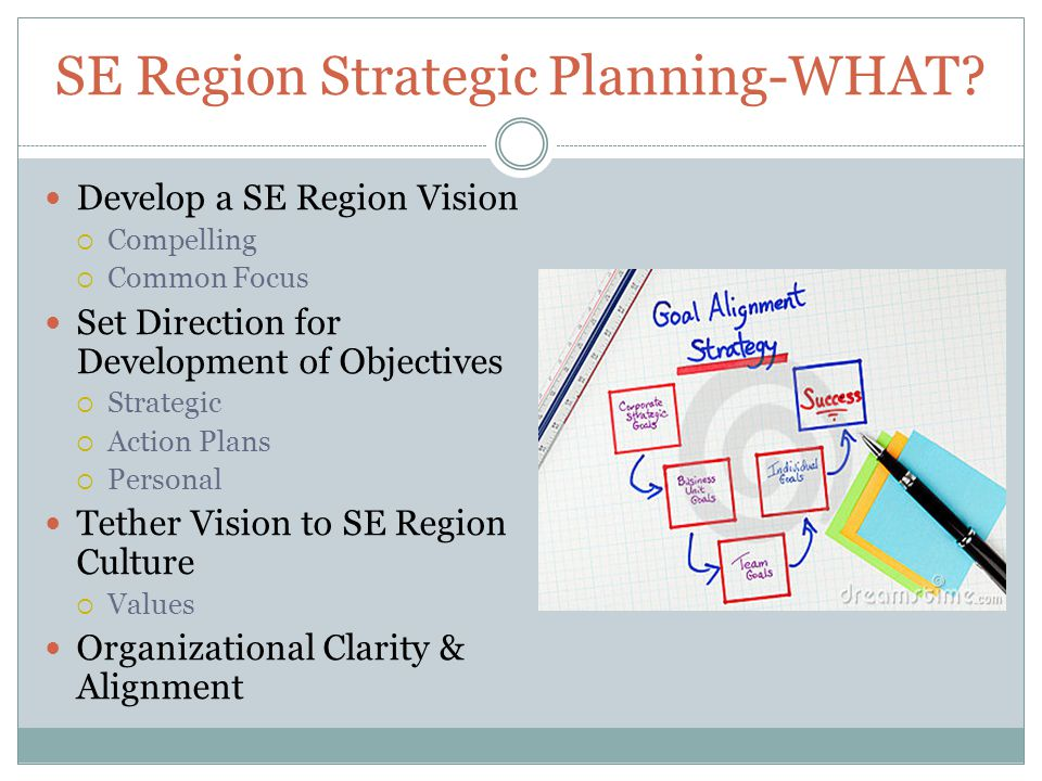 SE Region Strategic Planning-WHAT? Develop a SE Region Vision  Compelling  Common Focus Set Direction for Development of Objectives  Strategic  Ac