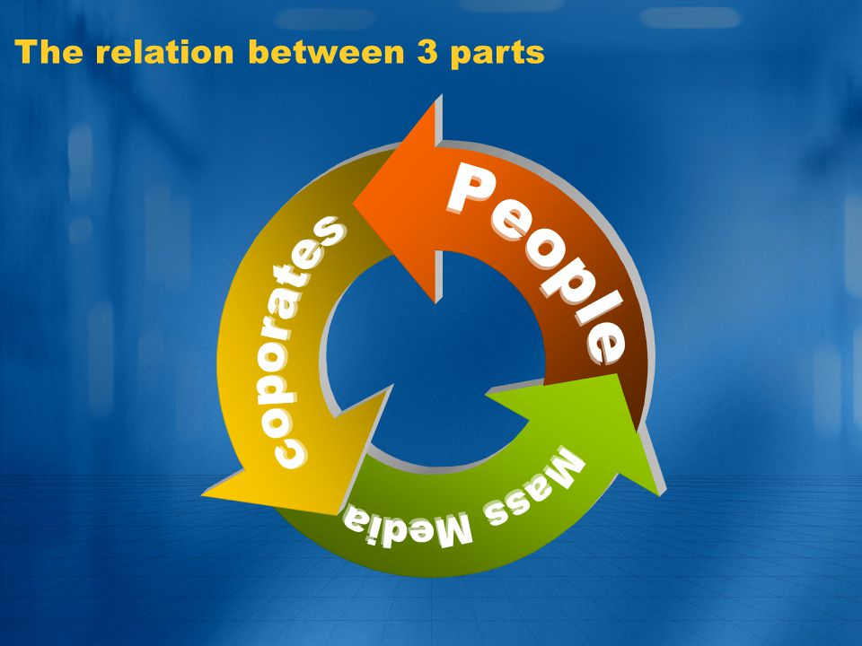 The relation between 3 parts