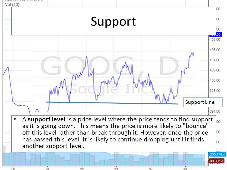 A support level is a price level where the price tends to find support as it is going down. This means the price is more likely to