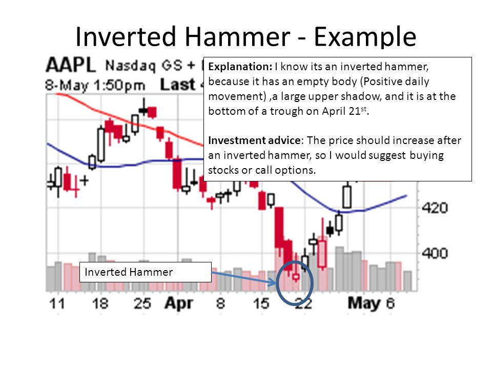 Inverted Hammer - Example Inverted Hammer Explanation: I know its an inverted hammer, because it has an empty body (Positive daily movement),a large upper shadow, and it is at the bottom of a trough on April 21 st.