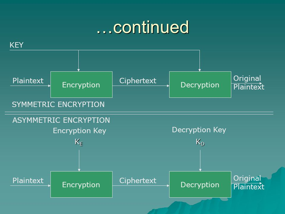 …continued EncryptionDecryption PlaintextCiphertext Original Plaintext KEY EncryptionDecryption PlaintextCiphertext Original Plaintext KEKEKEKE KDKDKDKD Encryption Key Decryption Key SYMMETRIC ENCRYPTION ASYMMETRIC ENCRYPTION