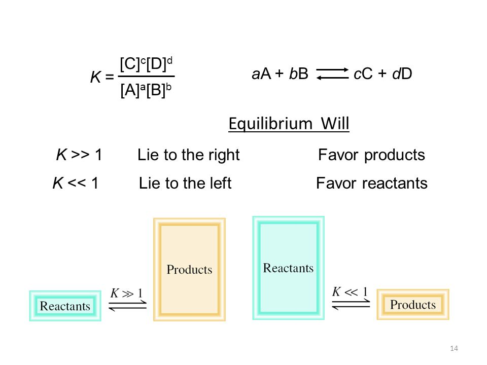 14 K >> 1 K << 1 Lie to the rightFavor products Lie to the leftFavor reactants Equilibrium Will K = [C] c [D] d [A] a [B] b aA + bB cC + dD