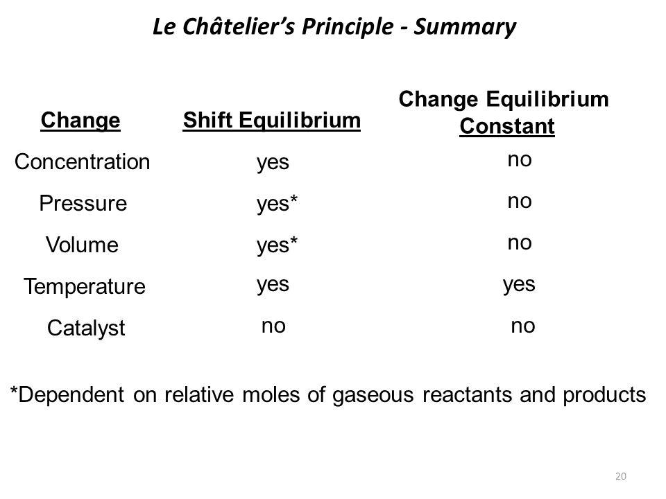 20 Le Châtelier's Principle - Summary ChangeShift Equilibrium Change Equilibrium Constant Concentrationyes no Pressureyes* no Volumeyes* no Temperatur