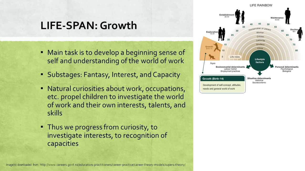 LIFE-SPAN: Growth Image(s) downloaded from: http://www.careers.govt.nz/educators-practitioners/career-practice/career-theory-models/supers-theory/ ▪ M