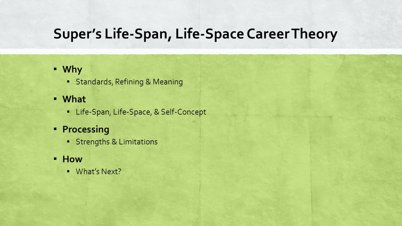 What: Life-Span+Life-Space+Self-Concept = Career Development Diagram from Super, D.E.