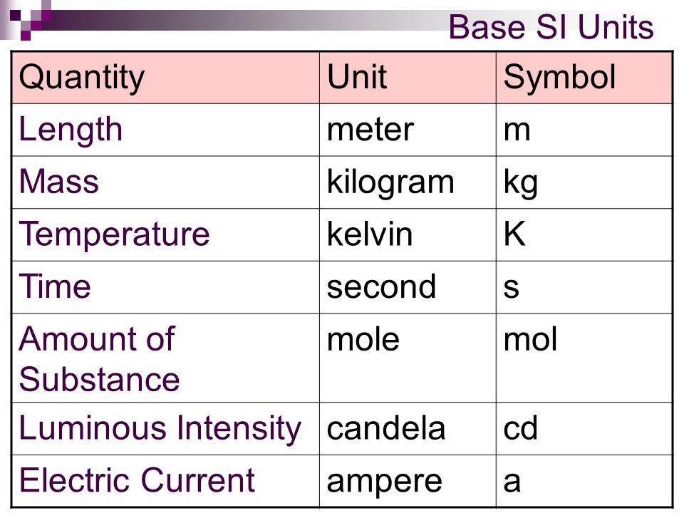Base SI Units QuantityUnitSymbol Lengthmeterm Masskilogramkg TemperaturekelvinK Timeseconds Amount of Substance molemol Luminous Intensitycandelacd El
