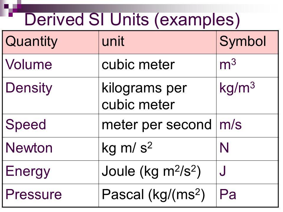 Derived SI Units (examples) QuantityunitSymbol Volumecubic meterm3m3 Densitykilograms per cubic meter kg/m 3 Speedmeter per secondm/s Newtonkg m/ s 2