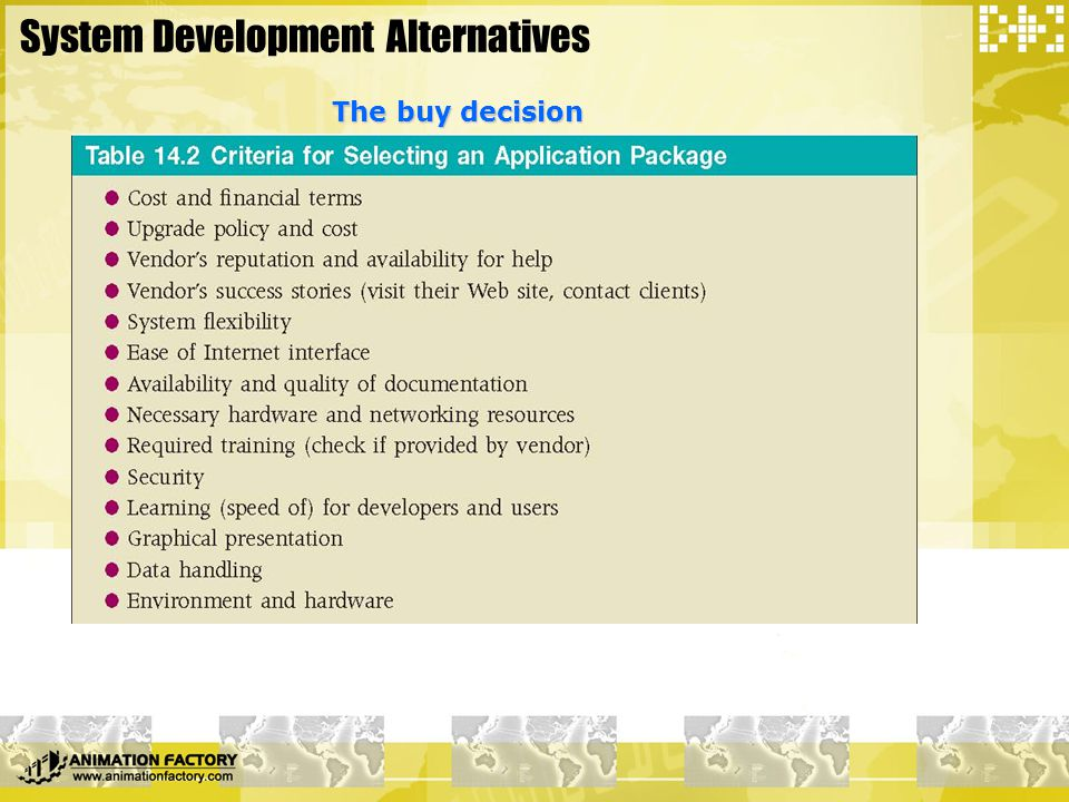 System Development Alternatives The buy decision