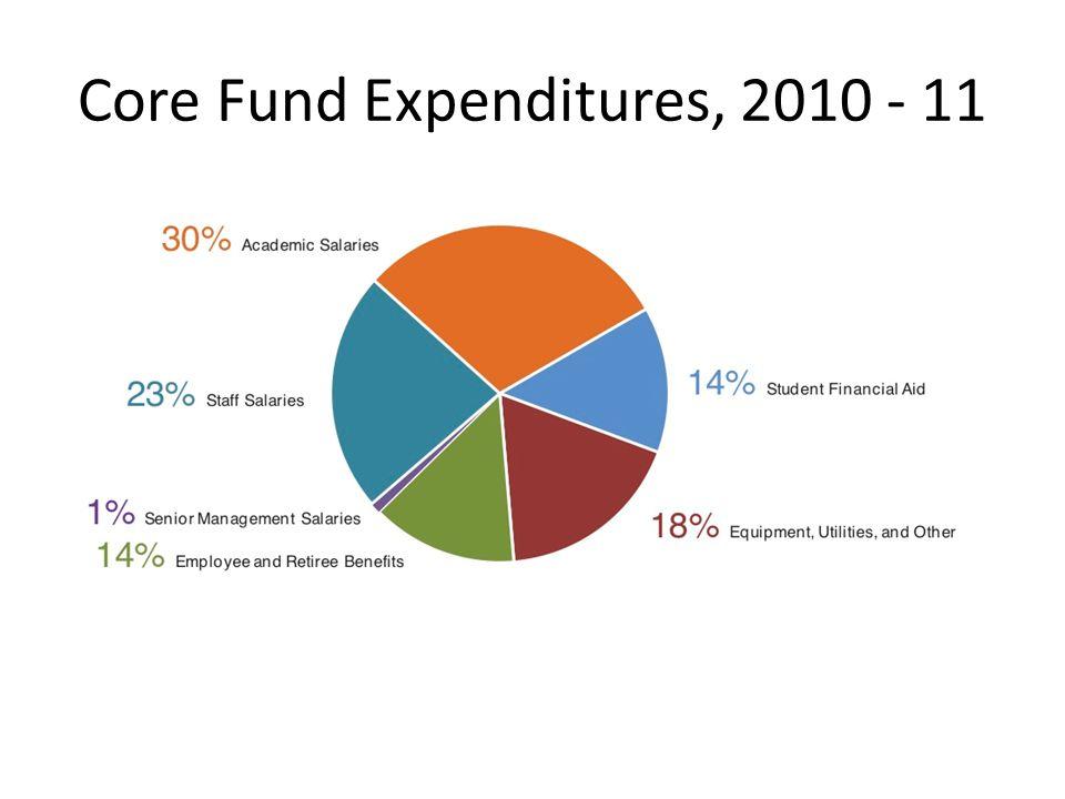 Core Fund Expenditures, 2010 - 11