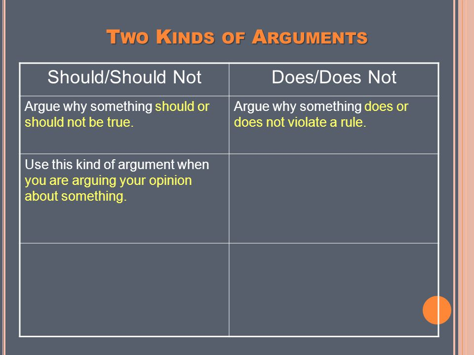 Should/Should Not Does/Does Not Argue why something should or should not be true. Argue why something does or does not violate a rule. T WO K INDS OF
