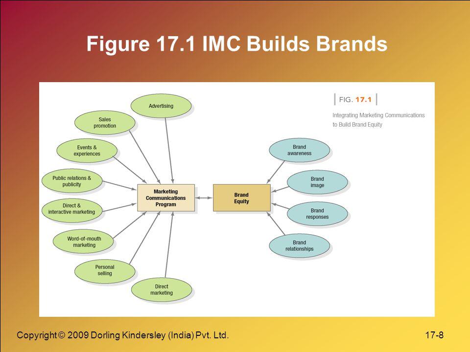 Copyright © 2009 Dorling Kindersley (India) Pvt. Ltd. 18-19 Figure 18.1 The Five M's of Advertising