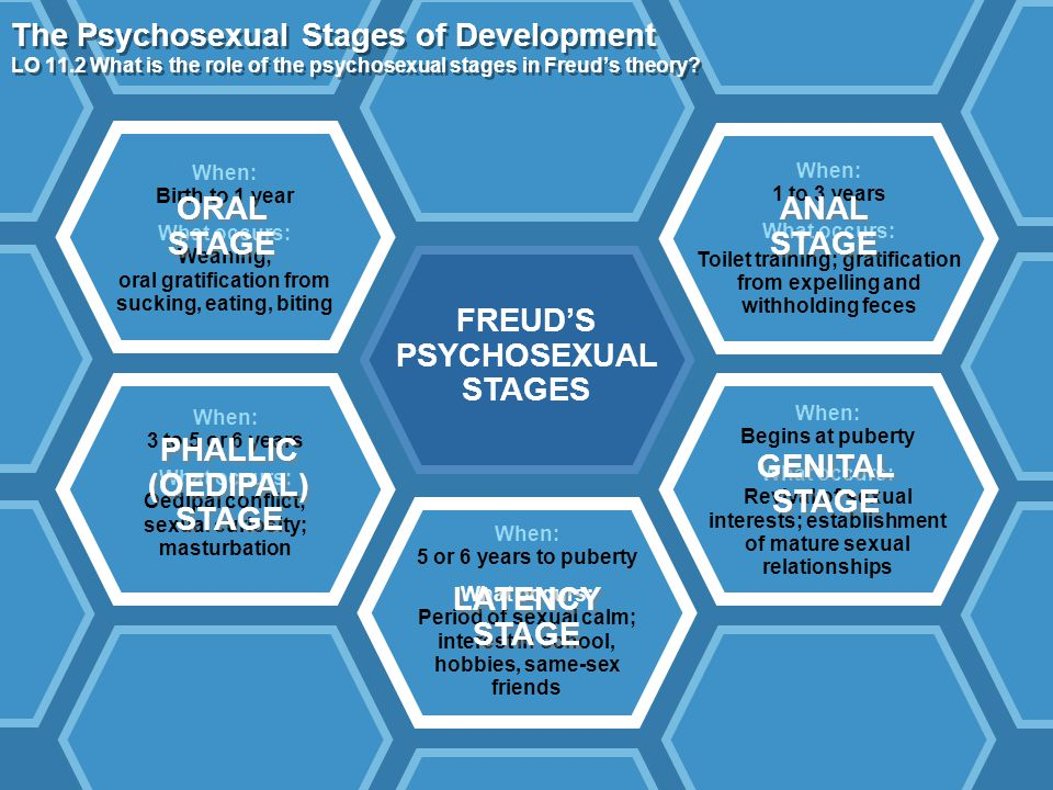 Copyright © Pearson Education 2011 The Psychosexual Stages of Development LO 11.2 What is the role of the psychosexual stages in Freud's theory? When: