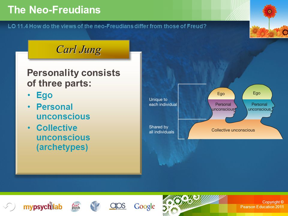 Copyright © Pearson Education 2011 The Neo-Freudians LO 11.4 How do the views of the neo-Freudians differ from those of Freud? Carl Jung Personality c