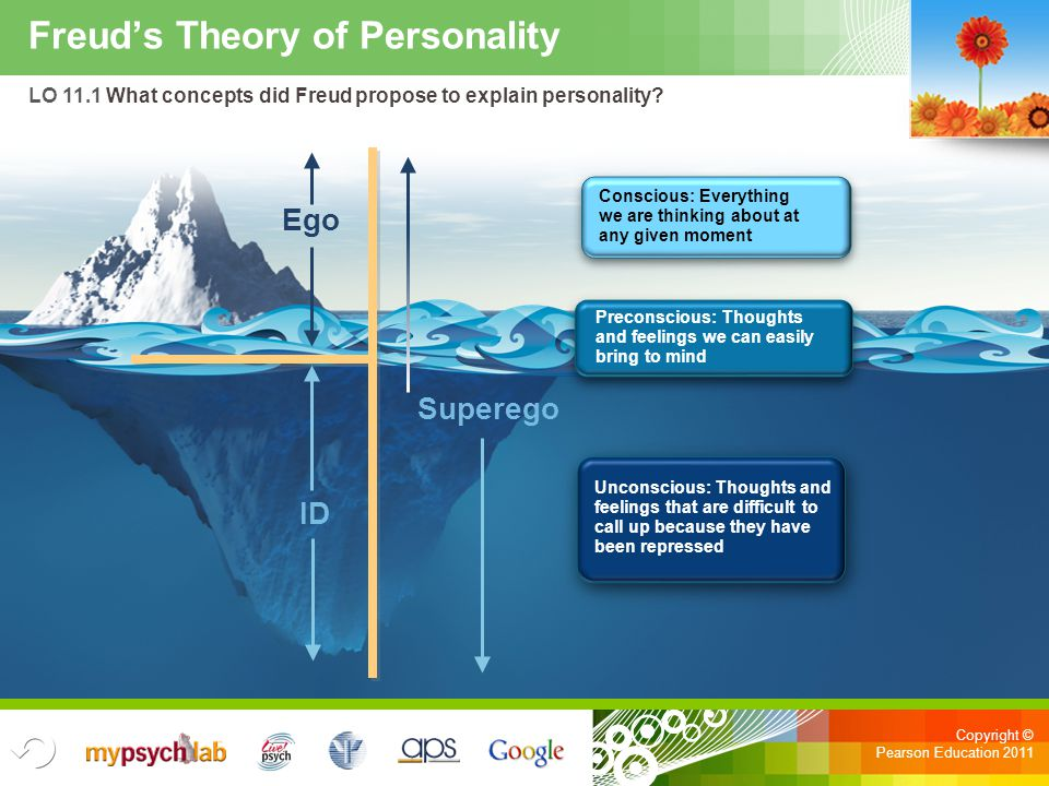 Copyright © Pearson Education 2011 Freud's Theory of Personality LO 11.1 What concepts did Freud propose to explain personality? ID Superego Ego Consc